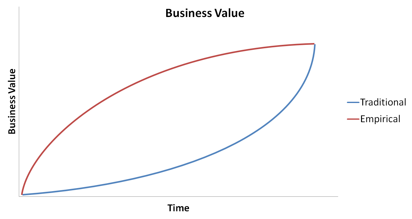Traditional Vs Empirical Process Scrum Tips